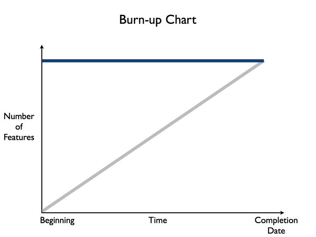 Figure: Burn Up Chart