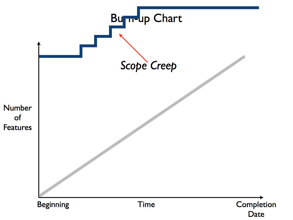 Figure: Scope Creep