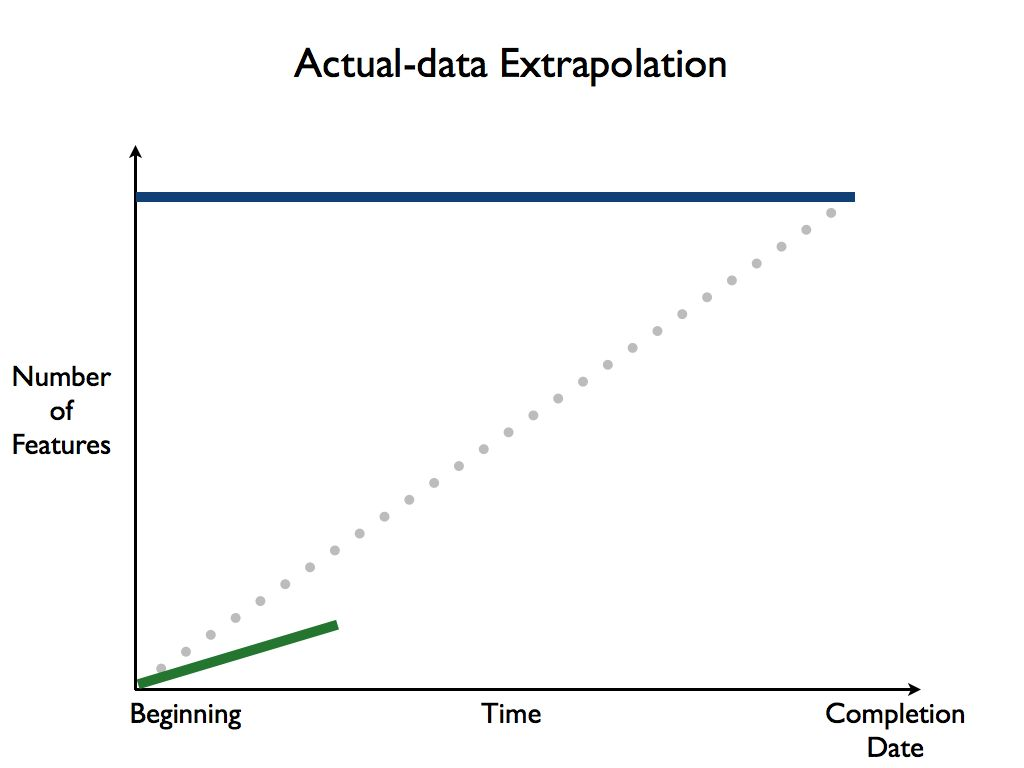 Figure: Actual Data Extrapolation