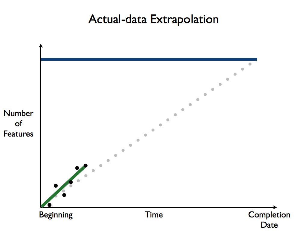 Figure: Actual Data Extrapolation (positive)