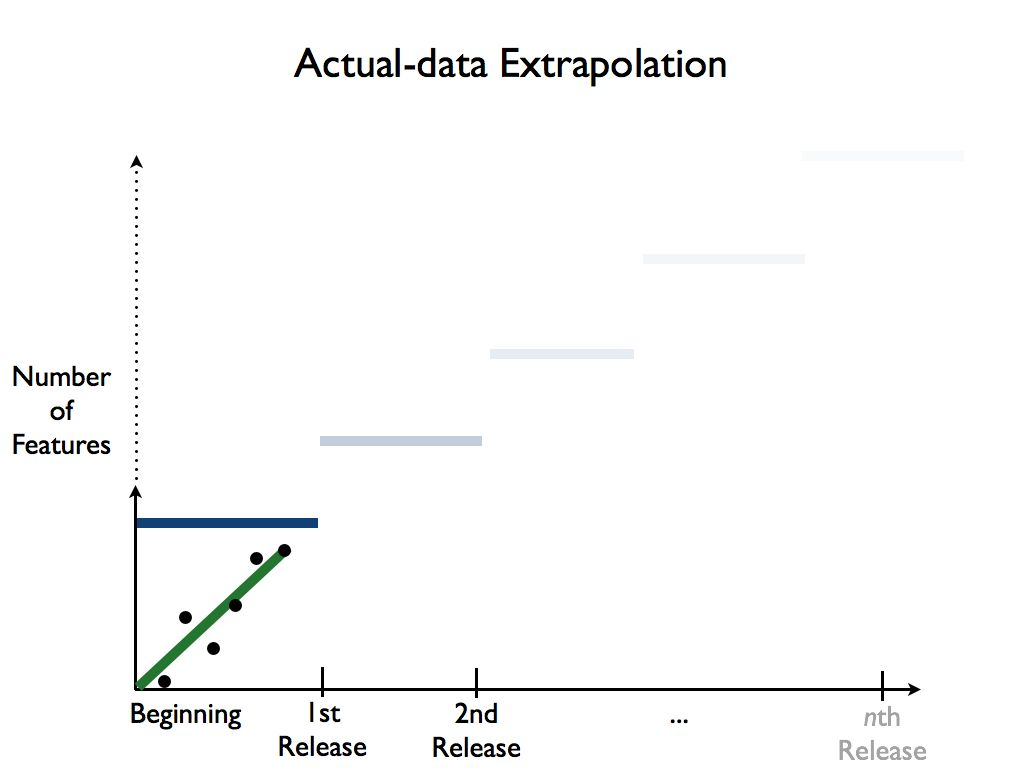 Figure: Actual Data Extrapolation (positive, small)