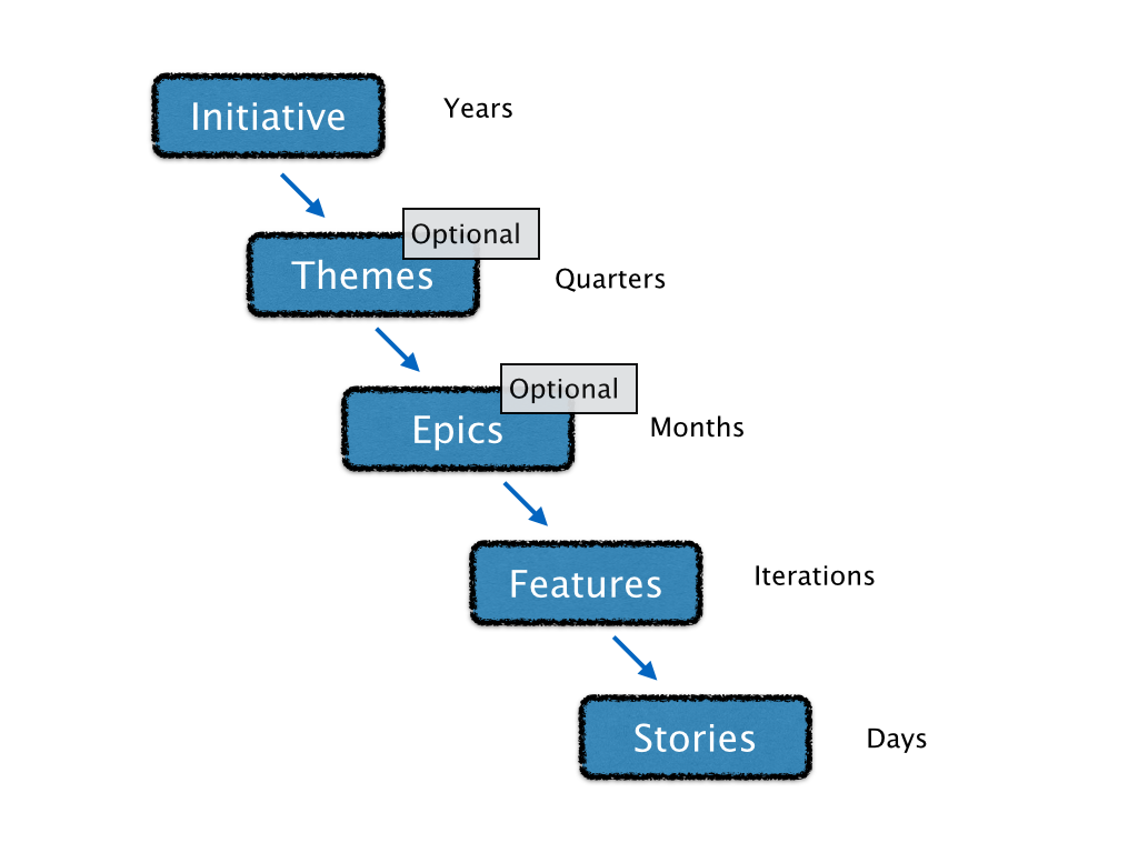 story hierarchy